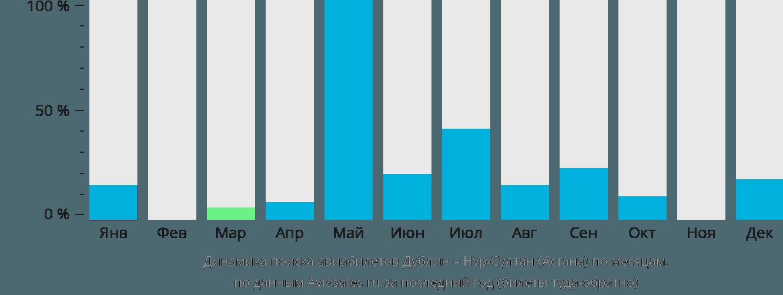 Динамика поиска авиабилетов из Дублина Нур-Султан (Астана) по месяцам