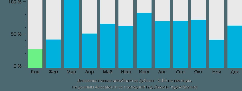 Динамика поиска авиабилетов из Дублина в США по месяцам