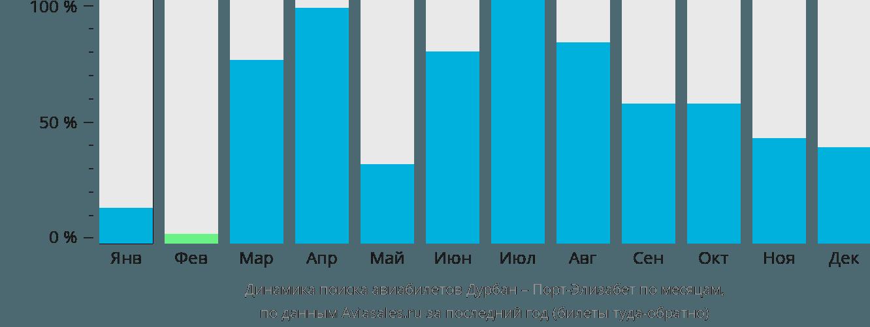 Динамика поиска авиабилетов из Дурбана в Порт-Элизабет по месяцам