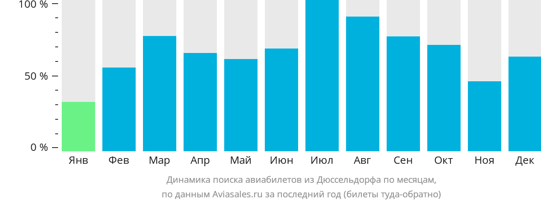 Динамика поиска авиабилетов из Дюссельдорфа по месяцам