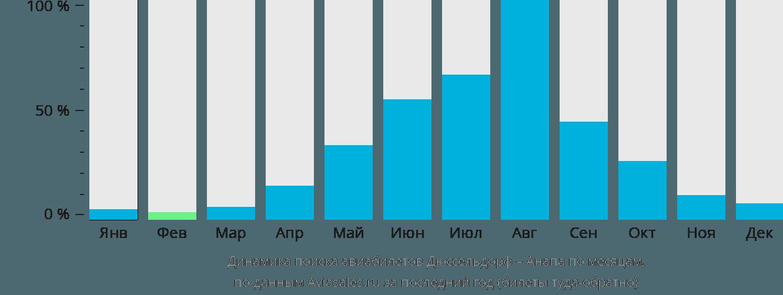 Динамика поиска авиабилетов из Дюссельдорфа в Анапу по месяцам