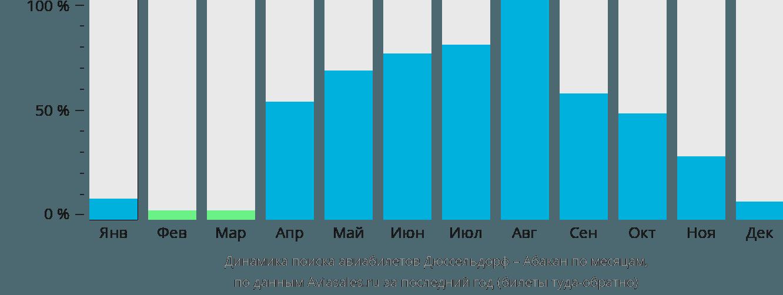 Динамика поиска авиабилетов из Дюссельдорфа в Абакан по месяцам