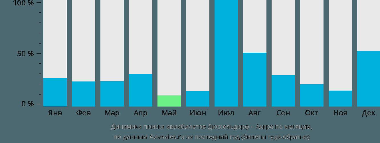 Динамика поиска авиабилетов из Дюссельдорфа в Аккру по месяцам