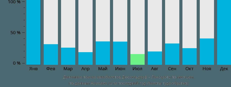 Динамика поиска авиабилетов из Дюссельдорфа в Лансароте по месяцам