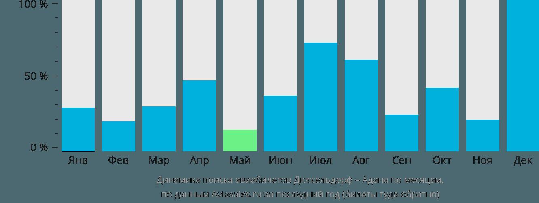 Динамика поиска авиабилетов из Дюссельдорфа в Адану по месяцам