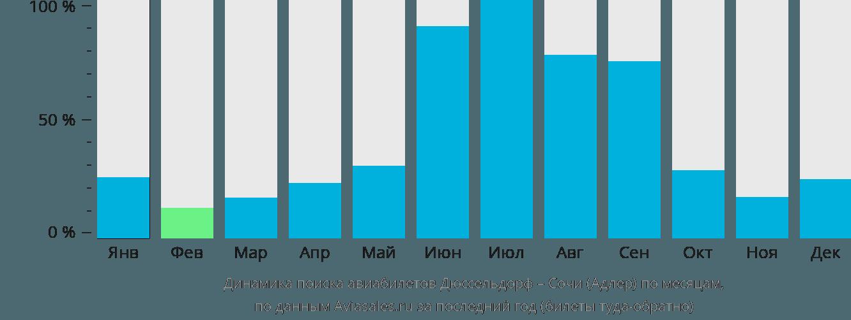 Динамика поиска авиабилетов из Дюссельдорфа в Сочи по месяцам