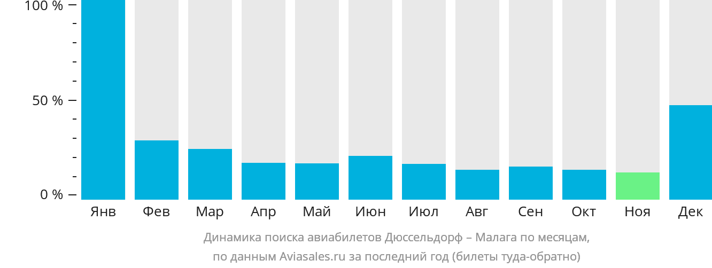 Динамика поиска авиабилетов из Дюссельдорфа в Малагу по месяцам