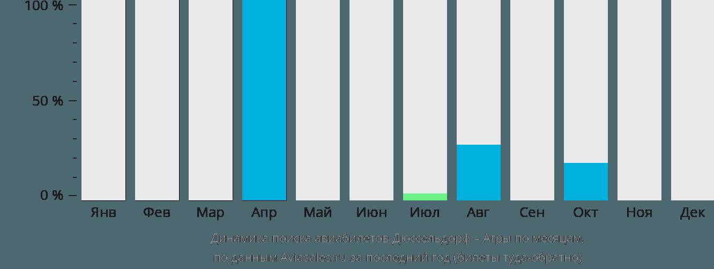 Динамика поиска авиабилетов из Дюссельдорфа в Агры по месяцам