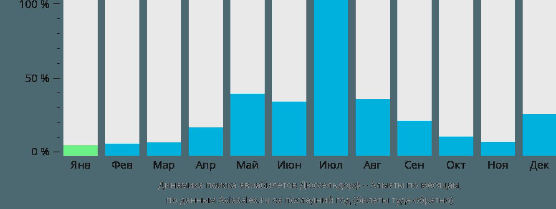 Динамика поиска авиабилетов из Дюссельдорфа в Алматы по месяцам