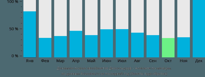 Динамика поиска авиабилетов из Дюссельдорфа в Аликанте по месяцам