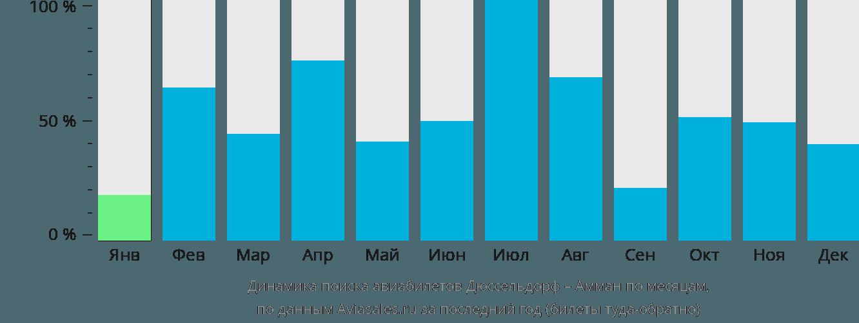 Динамика поиска авиабилетов из Дюссельдорфа в Амман по месяцам