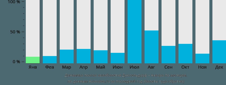 Динамика поиска авиабилетов из Дюссельдорфа в Анкару по месяцам