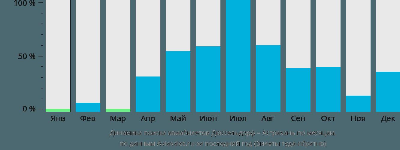 Динамика поиска авиабилетов из Дюссельдорфа в Астрахань по месяцам