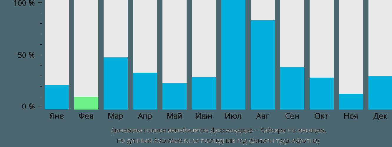 Динамика поиска авиабилетов из Дюссельдорфа в Кайсери по месяцам