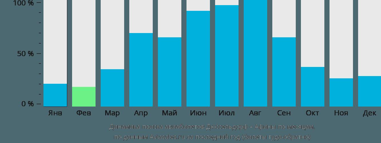 Динамика поиска авиабилетов из Дюссельдорфа в Афины по месяцам
