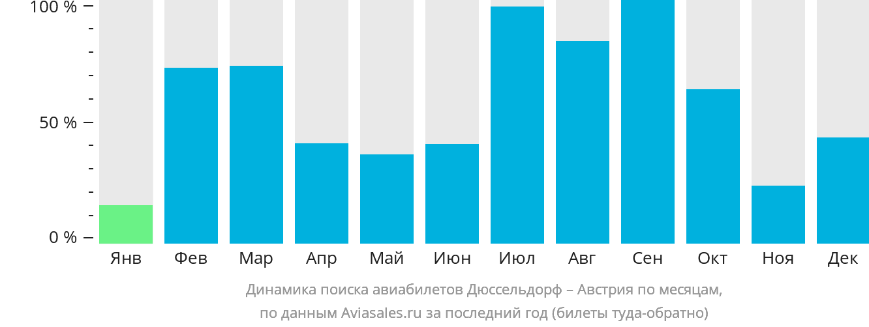Динамика поиска авиабилетов из Дюссельдорфа в Австрию по месяцам
