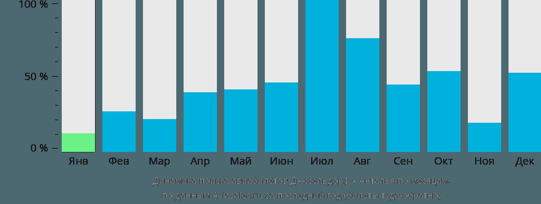 Динамика поиска авиабилетов из Дюссельдорфа в Анталью по месяцам