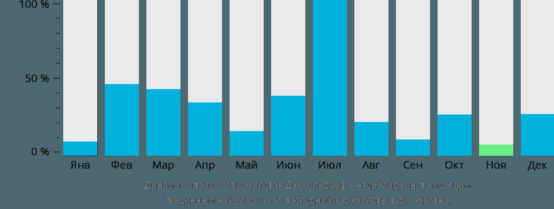 Динамика поиска авиабилетов из Дюссельдорфа в Азербайджан по месяцам