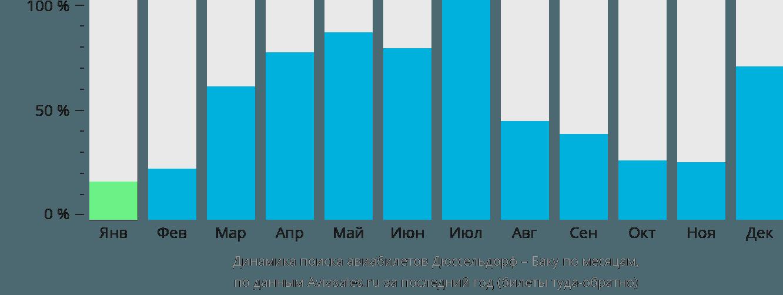 Динамика поиска авиабилетов из Дюссельдорфа в Баку по месяцам