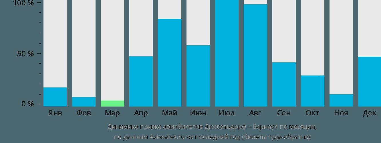 Динамика поиска авиабилетов из Дюссельдорфа в Барнаул по месяцам