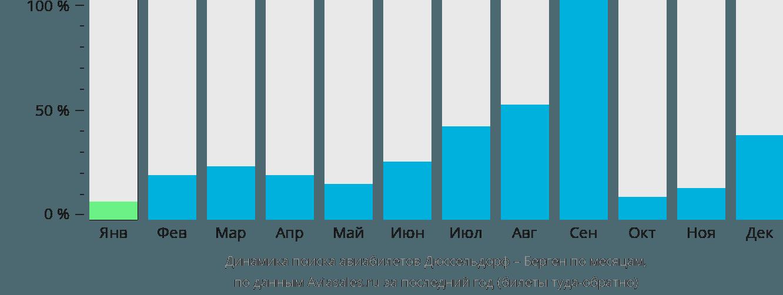 Динамика поиска авиабилетов из Дюссельдорфа в Берген по месяцам