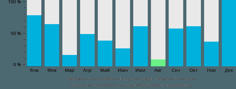 Динамика поиска авиабилетов из Дюссельдорфа в Мумбаи по месяцам