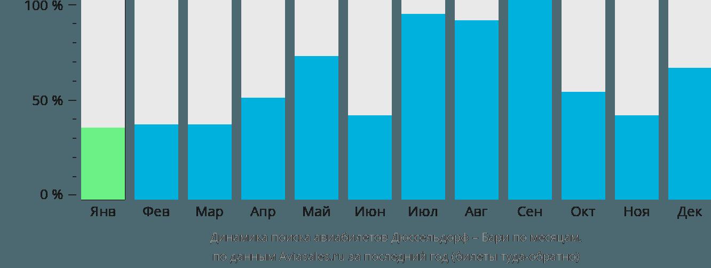 Динамика поиска авиабилетов из Дюссельдорфа в Бари по месяцам