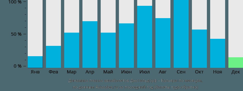 Динамика поиска авиабилетов из Дюссельдорфа в Кальяри по месяцам