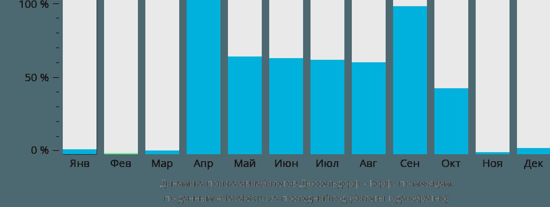 Динамика поиска авиабилетов из Дюссельдорфа на Корфу по месяцам