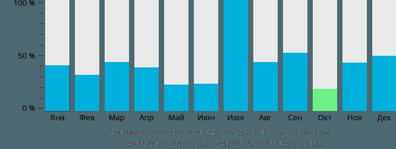 Динамика поиска авиабилетов из Дюссельдорфа в Коломбо по месяцам