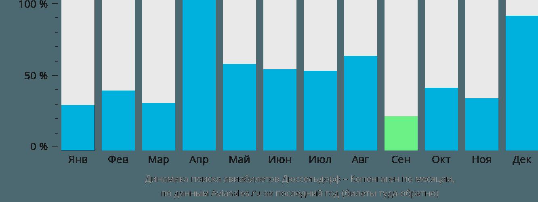 Динамика поиска авиабилетов из Дюссельдорфа в Копенгаген по месяцам