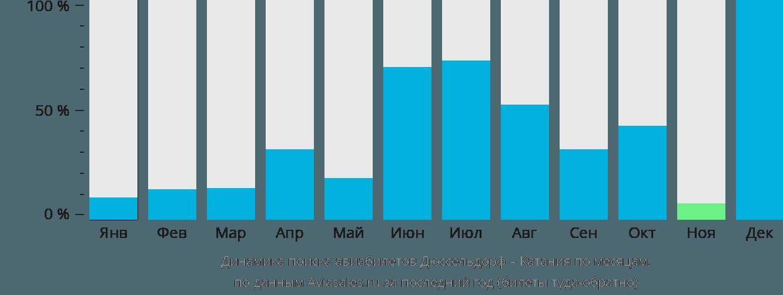 Динамика поиска авиабилетов из Дюссельдорфа в Катанию по месяцам