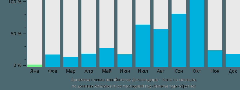 Динамика поиска авиабилетов из Дюссельдорфа на Кипр по месяцам