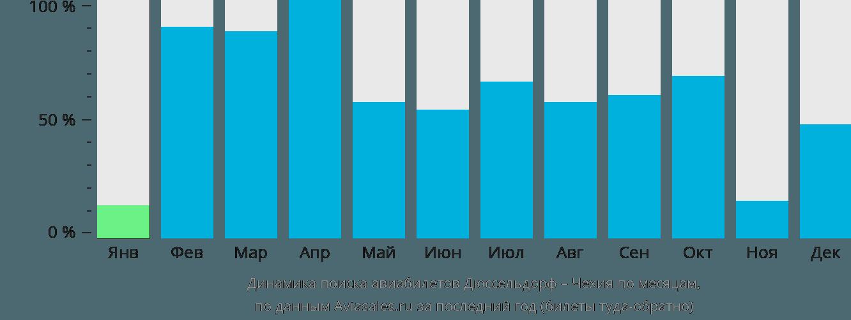 Динамика поиска авиабилетов из Дюссельдорфа в Чехию по месяцам