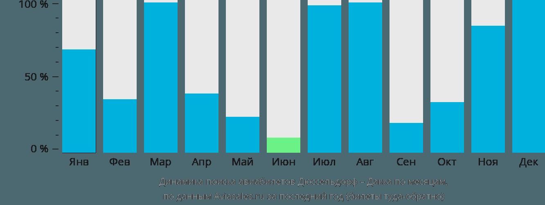 Динамика поиска авиабилетов из Дюссельдорфа в Дакку по месяцам