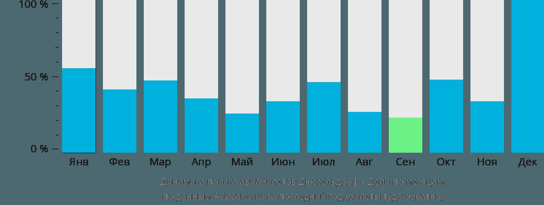 Динамика поиска авиабилетов из Дюссельдорфа в Дели по месяцам