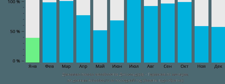 Динамика поиска авиабилетов из Дюссельдорфа в Германию по месяцам