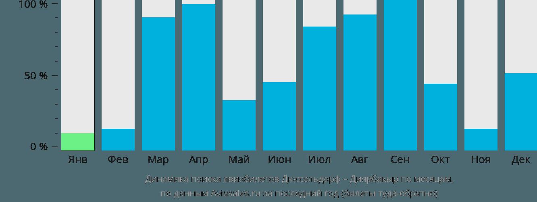 Динамика поиска авиабилетов из Дюссельдорфа в Диярбакыр по месяцам