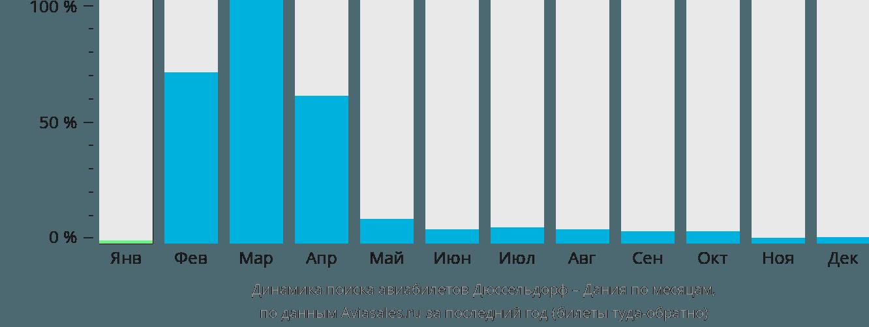 Динамика поиска авиабилетов из Дюссельдорфа в Данию по месяцам