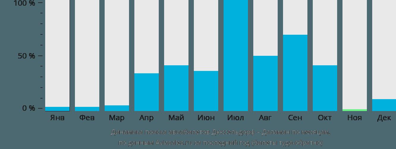 Динамика поиска авиабилетов из Дюссельдорфа в Даламан по месяцам