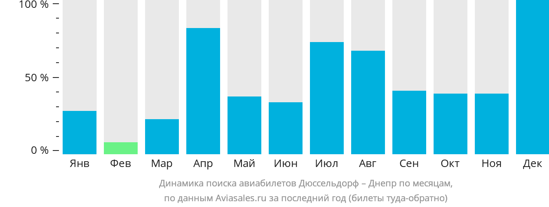 Динамика поиска авиабилетов из Дюссельдорфа в Днепр по месяцам
