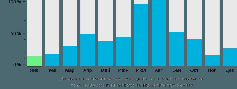 Динамика поиска авиабилетов из Дюссельдорфа в Денпасар Бали по месяцам