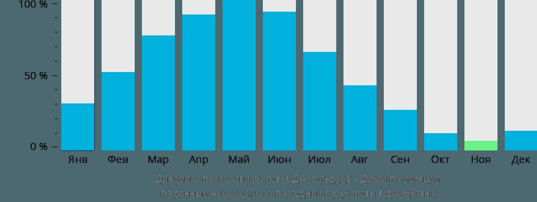 Динамика поиска авиабилетов из Дюссельдорфа в Дубай по месяцам