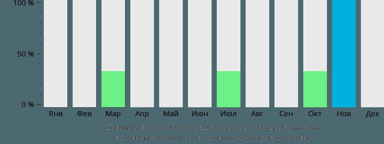 Динамика поиска авиабилетов из Дюссельдорфа в Анадырь по месяцам