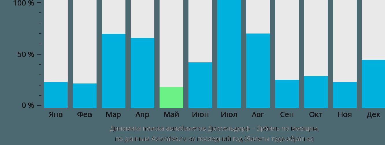 Динамика поиска авиабилетов из Дюссельдорфа в Эрбиль по месяцам