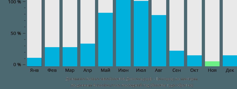 Динамика поиска авиабилетов из Дюссельдорфа в Белгород по месяцам