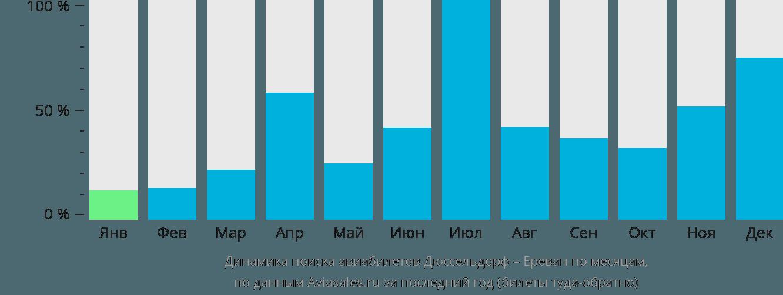 Динамика поиска авиабилетов из Дюссельдорфа в Ереван по месяцам