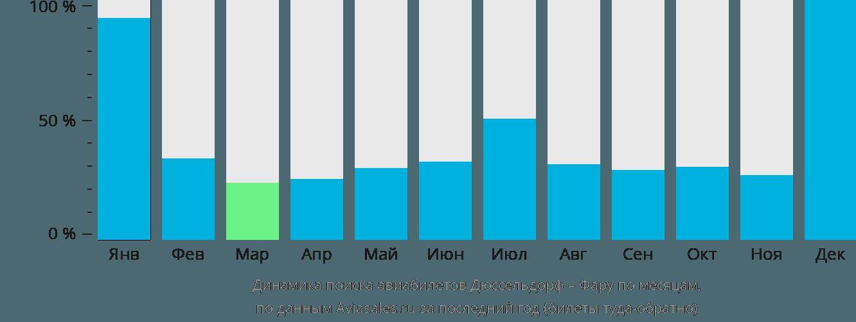 Динамика поиска авиабилетов из Дюссельдорфа в Фару по месяцам
