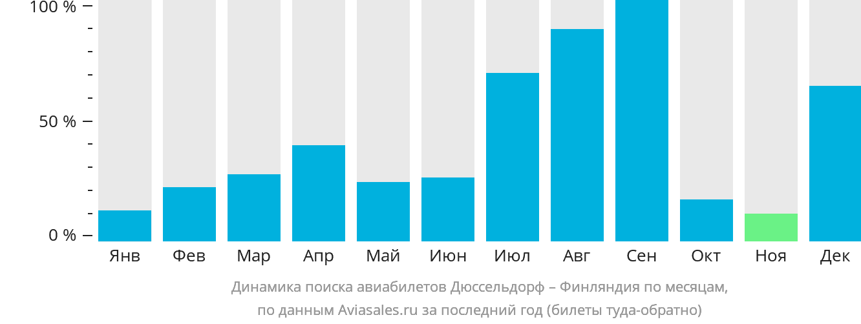 Динамика поиска авиабилетов из Дюссельдорфа в Финляндию по месяцам