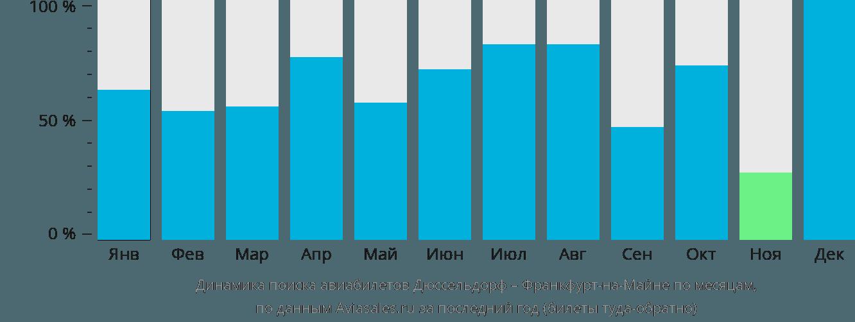 Динамика поиска авиабилетов из Дюссельдорфа во Франкфурт-на-Майне по месяцам
